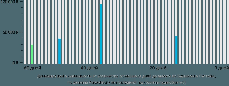 Динамика цен в зависимости от количества оставшихся дней до вылета из Варшавы в Паттайю