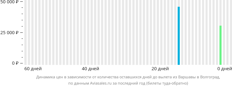Динамика цен в зависимости от количества оставшихся дней до вылета из Варшавы в Волгоград