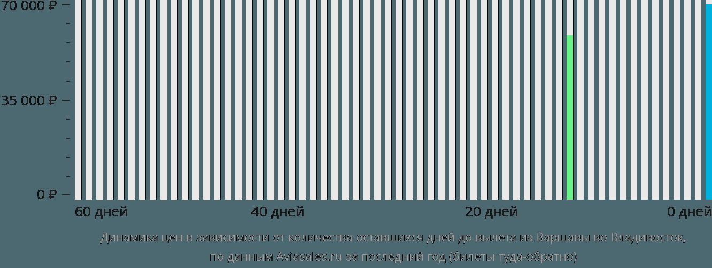 Динамика цен в зависимости от количества оставшихся дней до вылета из Варшавы во Владивосток