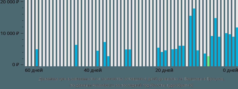 Динамика цен в зависимости от количества оставшихся дней до вылета из Варшавы в Вроцлав