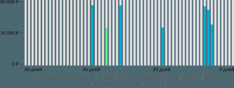 Динамика цен в зависимости от количества оставшихся дней до вылета из Варшавы в Виннипег