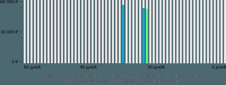 Динамика цен в зависимости от количества оставшихся дней до вылета из Варшавы в Калгари