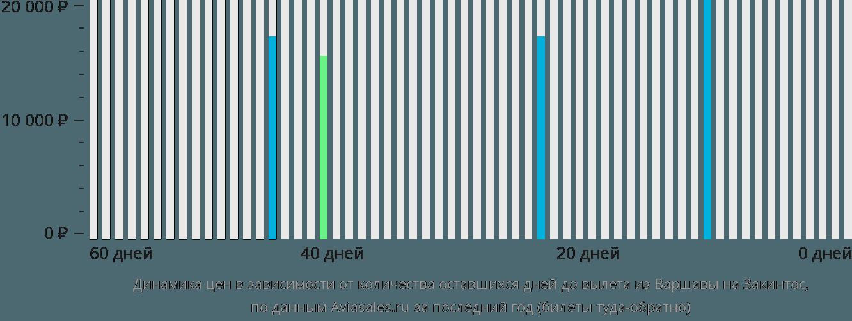 Динамика цен в зависимости от количества оставшихся дней до вылета из Варшавы на Закинтос