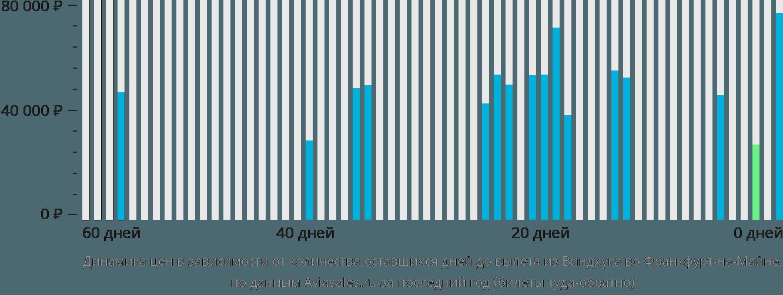 Динамика цен в зависимости от количества оставшихся дней до вылета из Виндхука во Франкфурт-на-Майне