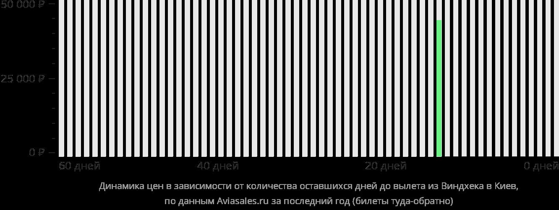 Динамика цен в зависимости от количества оставшихся дней до вылета из Виндхука в Киев
