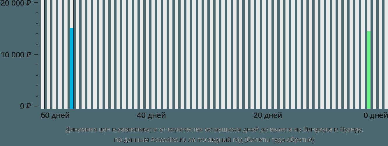 Динамика цен в зависимости от количества оставшихся дней до вылета из Виндхука в Луанду
