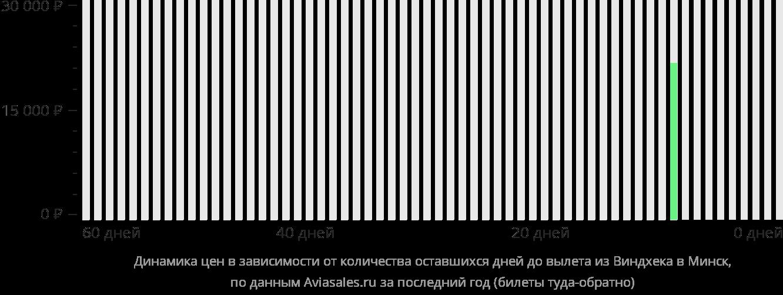 Динамика цен в зависимости от количества оставшихся дней до вылета из Виндхука в Минск
