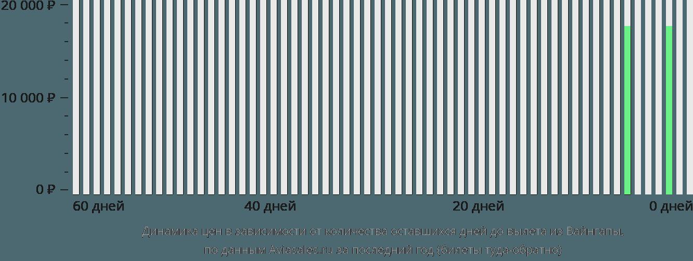 Динамика цен в зависимости от количества оставшихся дней до вылета из Вайнгапы