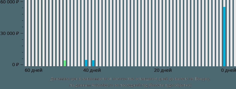 Динамика цен в зависимости от количества оставшихся дней до вылета из Вонджу