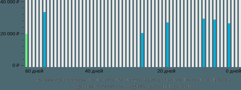 Динамика цен в зависимости от количества оставшихся дней до вылета из Веллингтона в Брисбен
