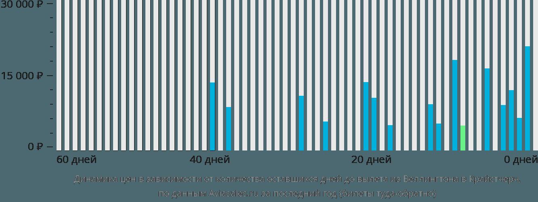 Динамика цен в зависимости от количества оставшихся дней до вылета из Веллингтона в Крайстчерч