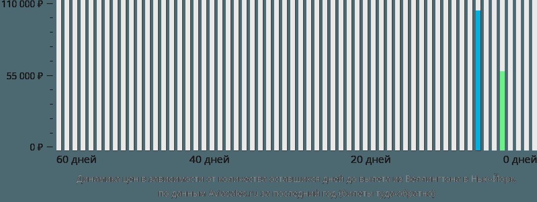 Динамика цен в зависимости от количества оставшихся дней до вылета из Веллингтона в Нью-Йорк