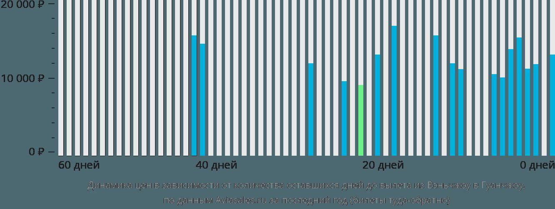Динамика цен в зависимости от количества оставшихся дней до вылета из Вэньчжоу в Гуанчжоу