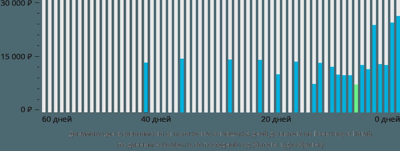 Динамика цен в зависимости от количества оставшихся дней до вылета из Вэньчжоу в Китай