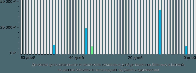 Динамика цен в зависимости от количества оставшихся дней до вылета из Вэньчжоу в Шанхай