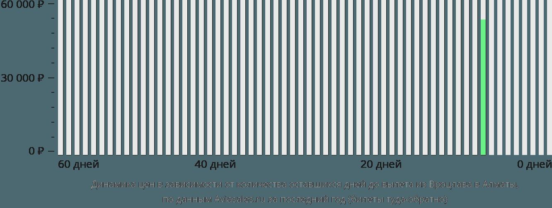 Динамика цен в зависимости от количества оставшихся дней до вылета из Вроцлава в Алматы