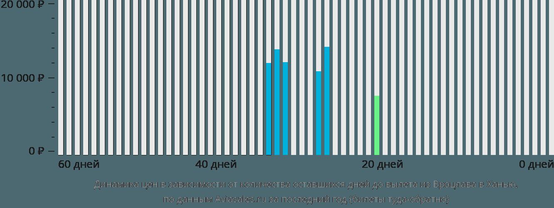 Динамика цен в зависимости от количества оставшихся дней до вылета из Вроцлава в Ханью
