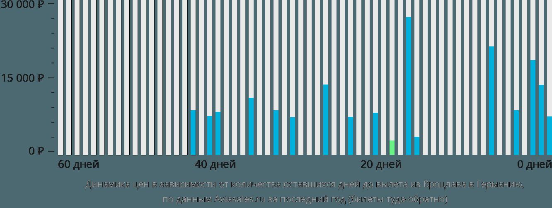 Динамика цен в зависимости от количества оставшихся дней до вылета из Вроцлава в Германию