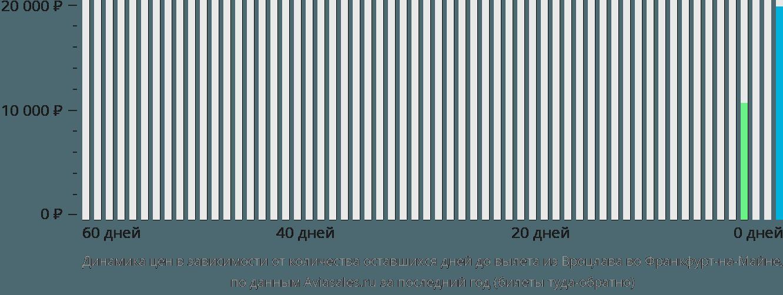 Динамика цен в зависимости от количества оставшихся дней до вылета из Вроцлава во Франкфурт-на-Майне