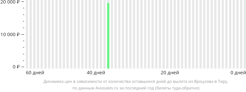 Динамика цен в зависимости от количества оставшихся дней до вылета из Вроцлава на Тиру