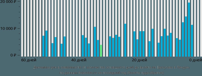 Динамика цен в зависимости от количества оставшихся дней до вылета из Вроцлава в Лондон