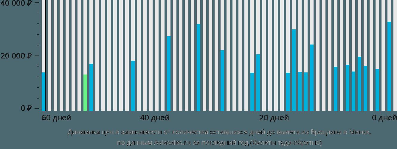 Динамика цен в зависимости от количества оставшихся дней до вылета из Вроцлава в Минск