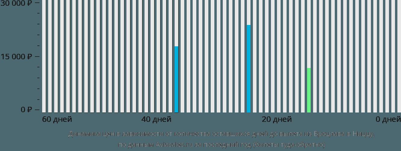 Динамика цен в зависимости от количества оставшихся дней до вылета из Вроцлава в Ниццу