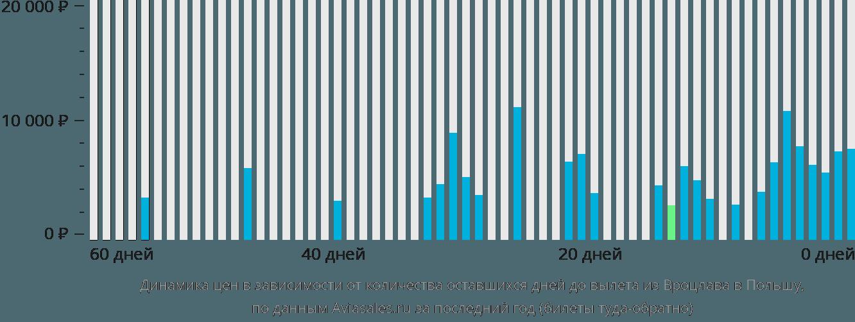 Динамика цен в зависимости от количества оставшихся дней до вылета из Вроцлава в Польшу