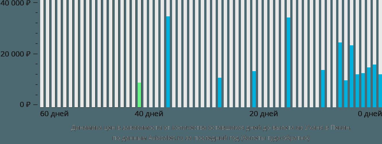 Динамика цен в зависимости от количества оставшихся дней до вылета из Уханя в Пекин