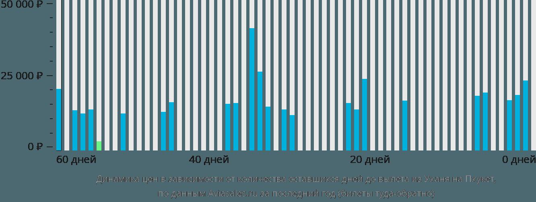 Динамика цен в зависимости от количества оставшихся дней до вылета из Уханя на Пхукет