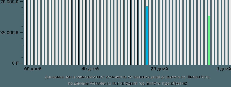 Динамика цен в зависимости от количества оставшихся дней до вылета из Шилин-Хото