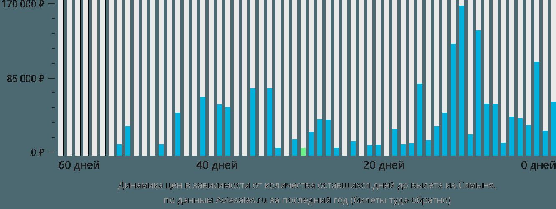 Динамика цен в зависимости от количества оставшихся дней до вылета из Сямыня