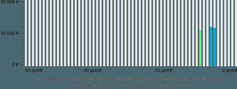 Динамика цен в зависимости от количества оставшихся дней до вылета из Сямыня в Гуанчжоу