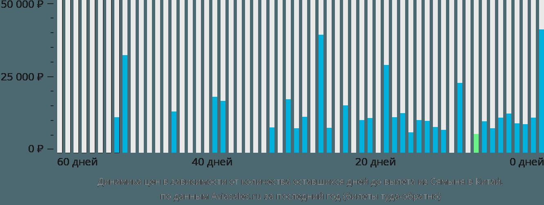 Динамика цен в зависимости от количества оставшихся дней до вылета из Сямыня в Китай