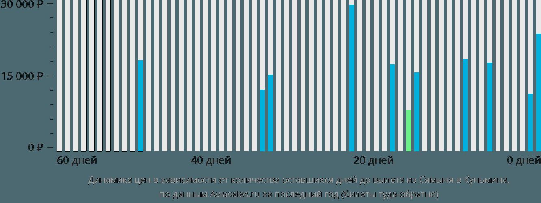 Динамика цен в зависимости от количества оставшихся дней до вылета из Сямыня в Куньмина