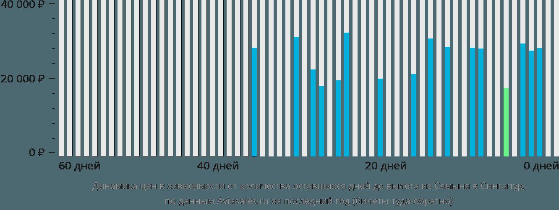 Динамика цен в зависимости от количества оставшихся дней до вылета из Сямыня в Сингапур