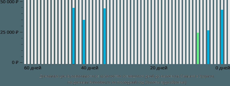 Динамика цен в зависимости от количества оставшихся дней до вылета из Сямыня в Урумчи