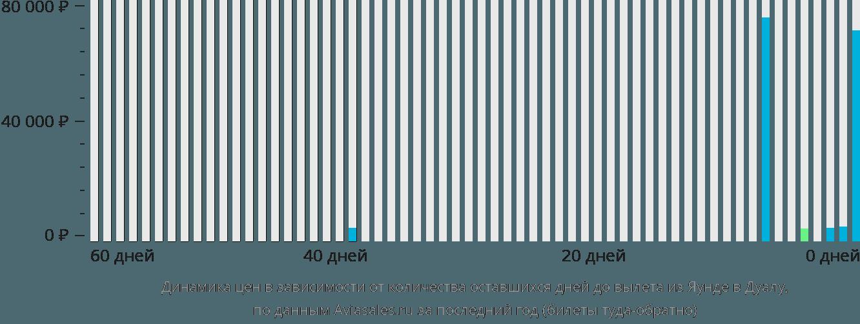 Динамика цен в зависимости от количества оставшихся дней до вылета из Яунде в Дуалу