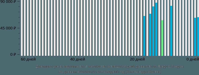 Динамика цен в зависимости от количества оставшихся дней до вылета из Яунде в Лондон