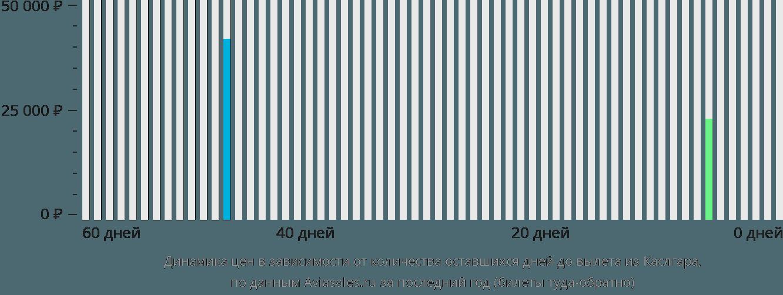 Динамика цен в зависимости от количества оставшихся дней до вылета из Каслгара
