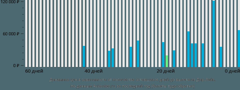 Динамика цен в зависимости от количества оставшихся дней до вылета из Дир Лейка
