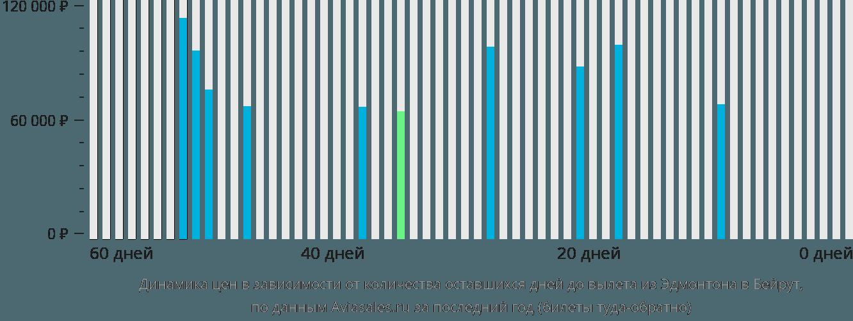 Динамика цен в зависимости от количества оставшихся дней до вылета из Эдмонтона в Бейрут