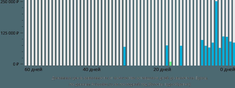 Динамика цен в зависимости от количества оставшихся дней до вылета из Бурсы