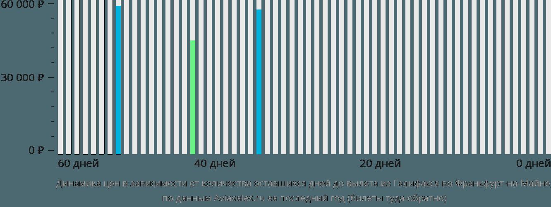 Динамика цен в зависимости от количества оставшихся дней до вылета из Галифакса во Франкфурт-на-Майне