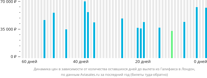 Динамика цен в зависимости от количества оставшихся дней до вылета из Галифакса в Лондон