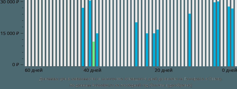 Динамика цен в зависимости от количества оставшихся дней до вылета из Галифакса в Оттаву