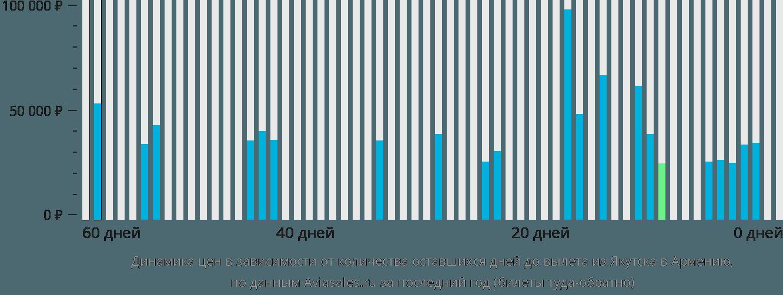 Динамика цен в зависимости от количества оставшихся дней до вылета из Якутска в Армению