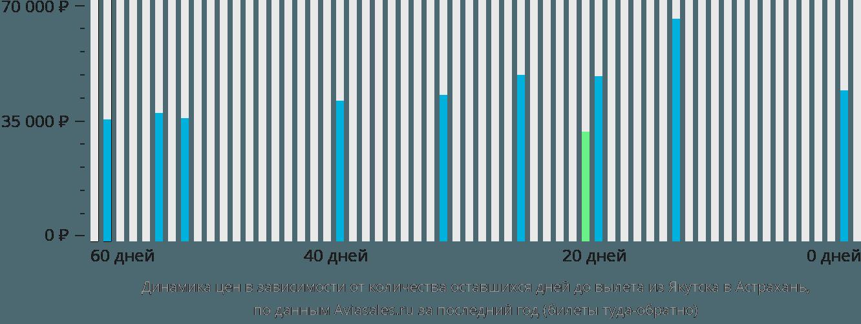 Динамика цен в зависимости от количества оставшихся дней до вылета из Якутска в Астрахань