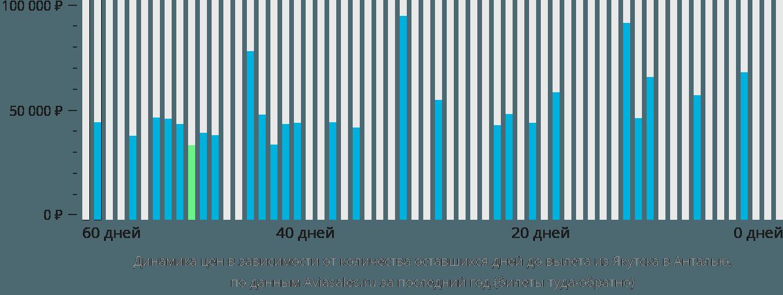 Динамика цен в зависимости от количества оставшихся дней до вылета из Якутска в Анталью