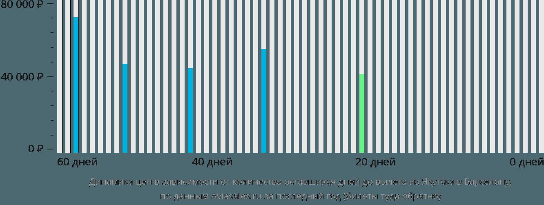 Динамика цен в зависимости от количества оставшихся дней до вылета из Якутска в Барселону